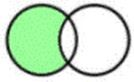 two overlapping circles with first circle hightighted except for where it overlaps with the second circle