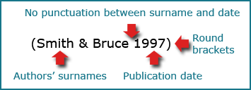 (Smith & Bruce 1997).  Use round brackets and do not punctuate between author surname and date