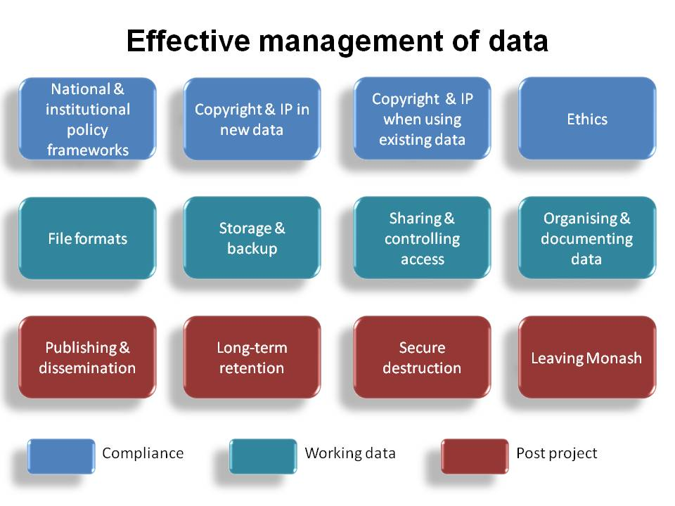 Image Effective management of research data