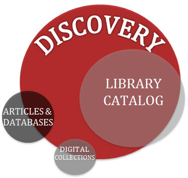 Venn diagram showing how Summon searches the library catalog and most of the library's databases and digital collections
