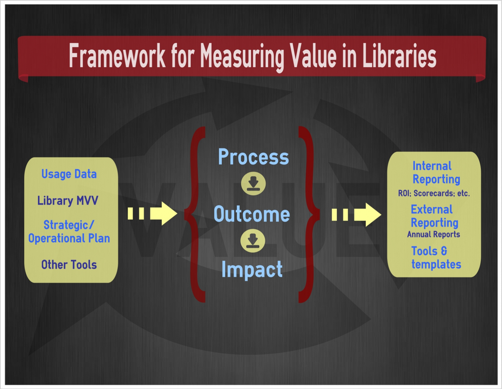 Value framework Diagram