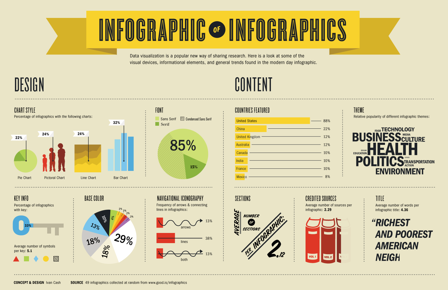 Inforgraphic of infographics