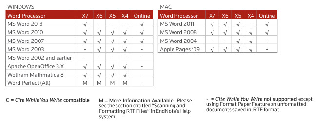 Cite While You Write Compaitbility by EndNote Version