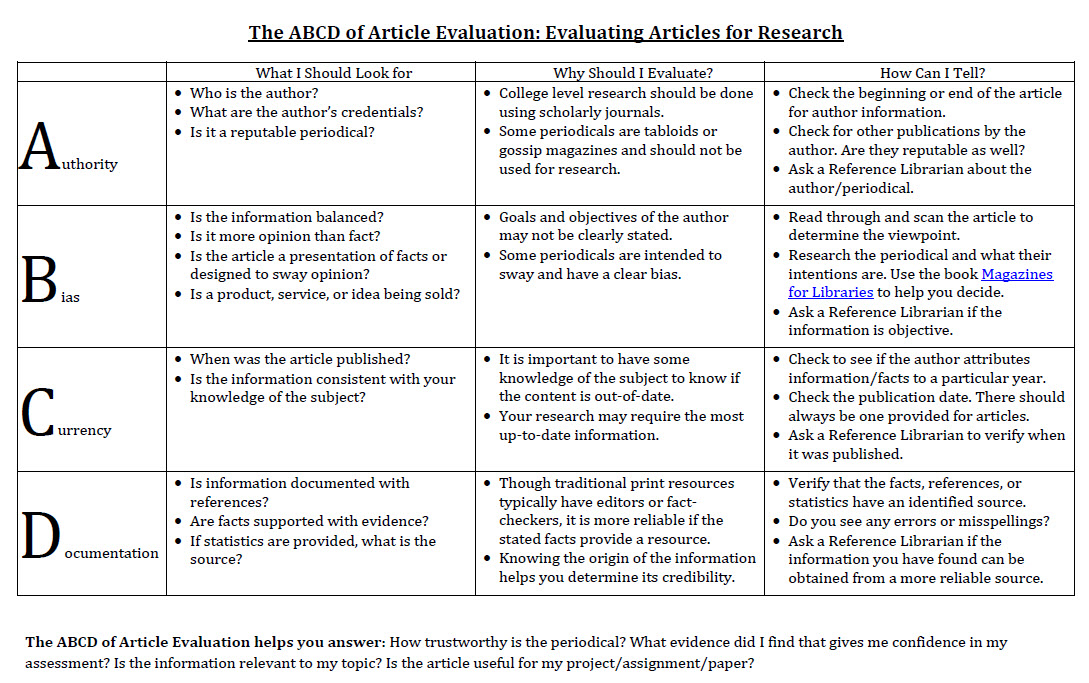 ABCD of Article Evaluation