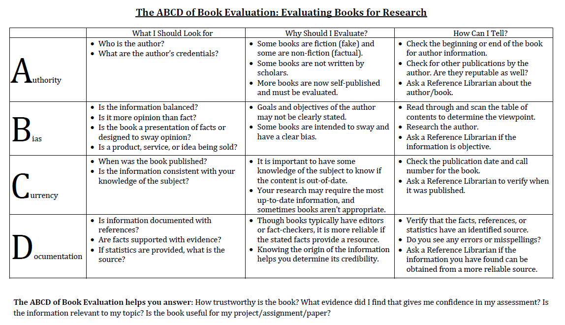 ABCD of Book Evaluation