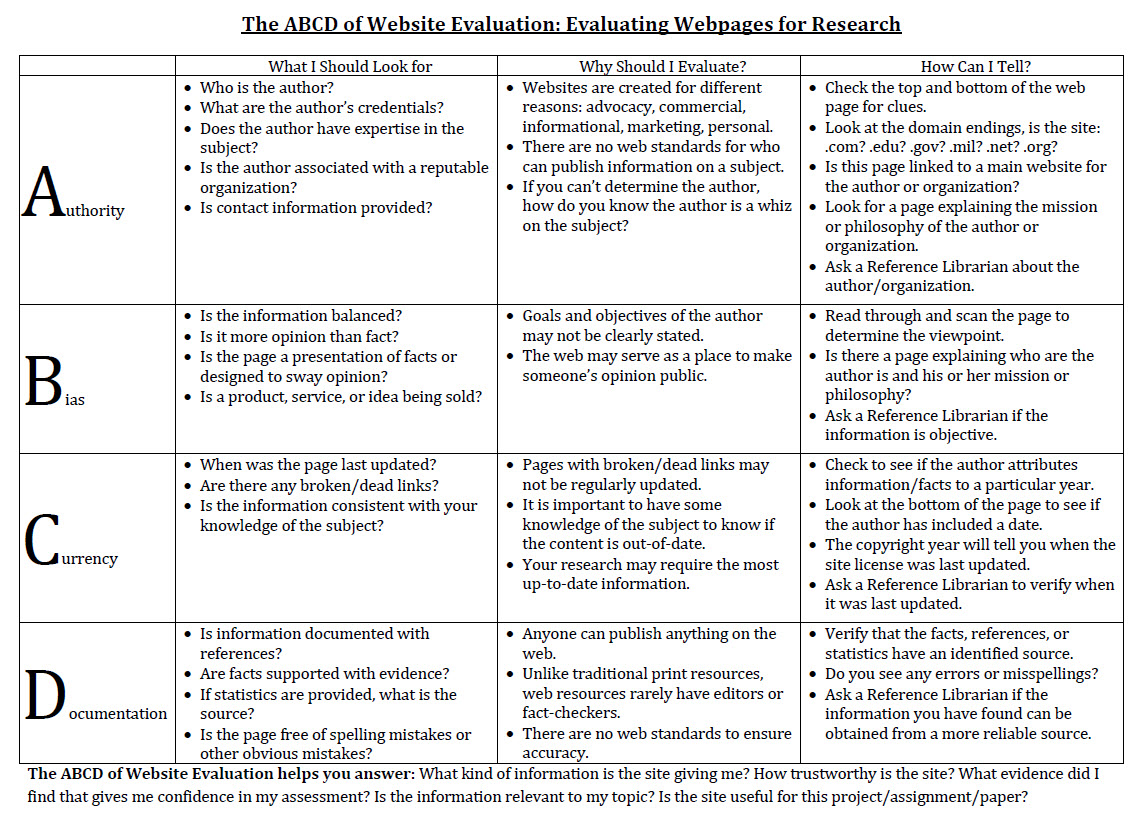 ABCD of Website Evaluation Chart