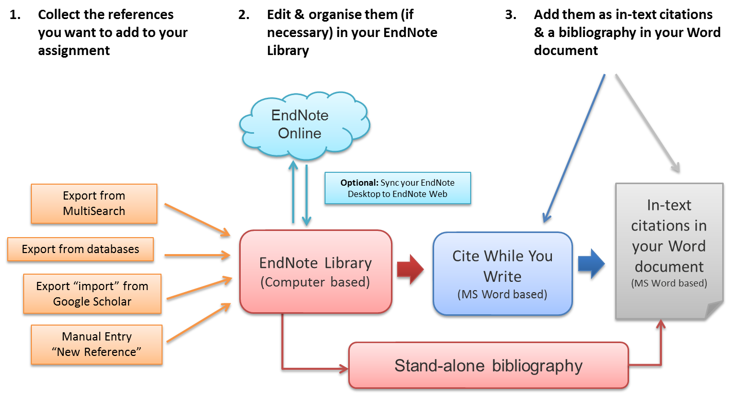 EndNote features infographic