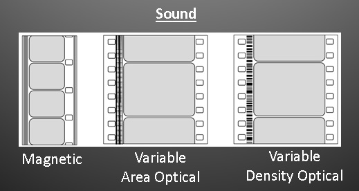 Image of sound waves of a film strip