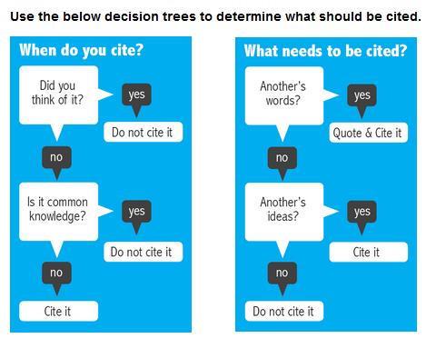 Citation decision trees