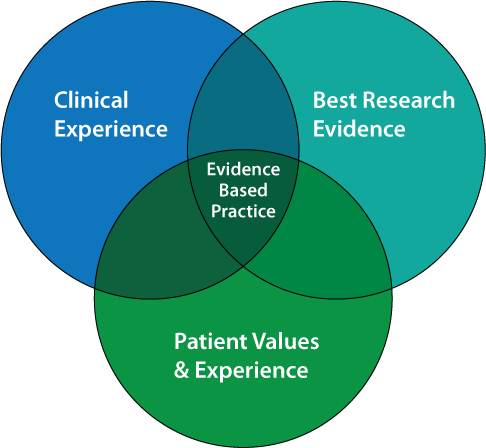Image of the Evidence Based Practice Venn Diagram. Three circles reading Clinical Experience, Best Research Evidence, and Patient Values & Experiences all intersect in the center which reads Evidence-Based Practice.