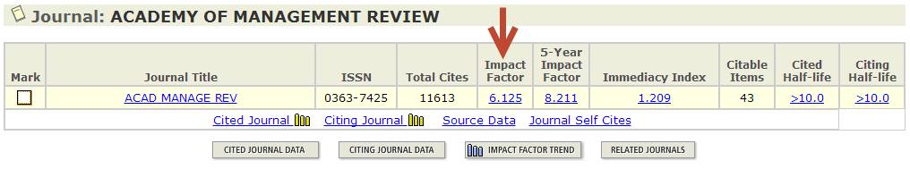 Journal Impact Factor calculation for Academy of Management Review