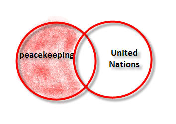 NOT Boolean Operator example: peackeeping NOT United Nations