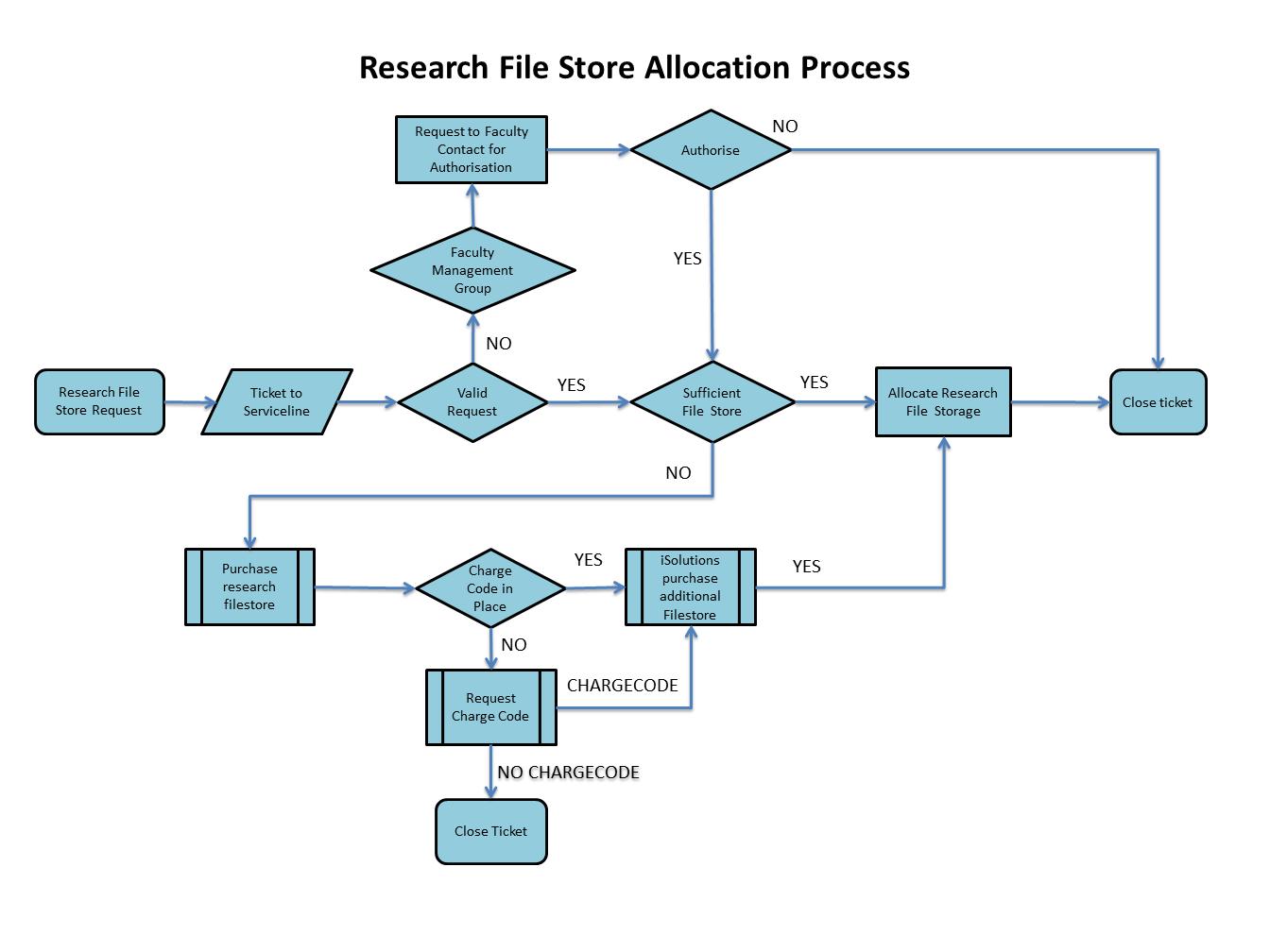research file store request process