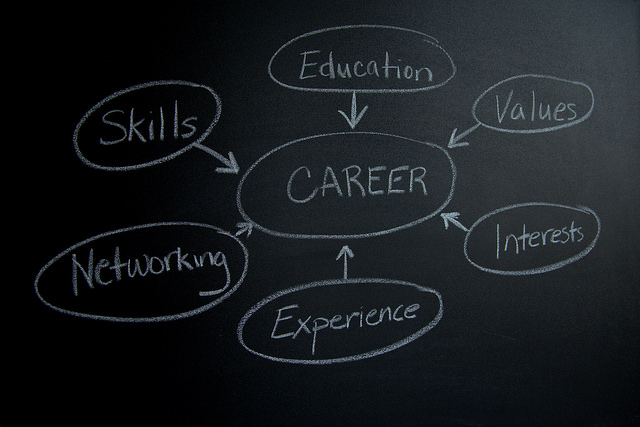 career mind map