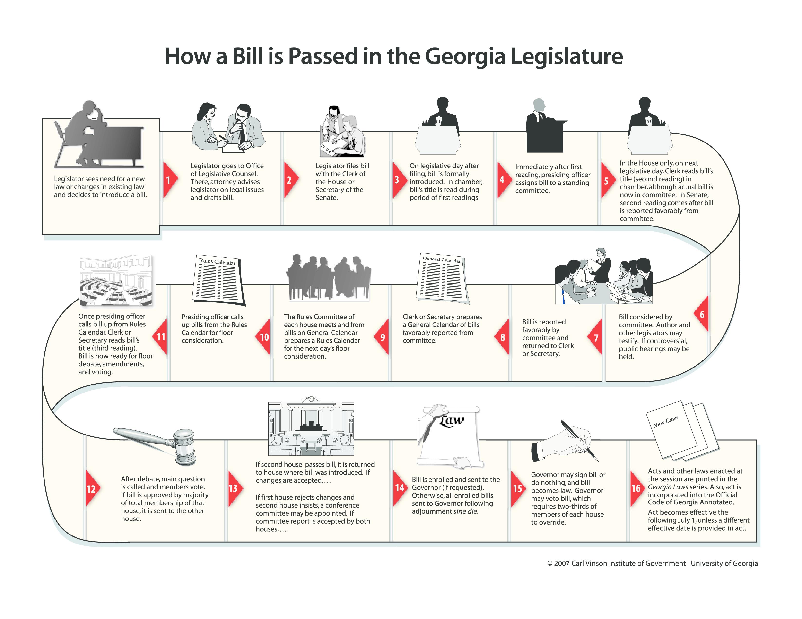 How a bill is passed in the Georgia Legislature