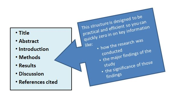 Elements of a Research Article