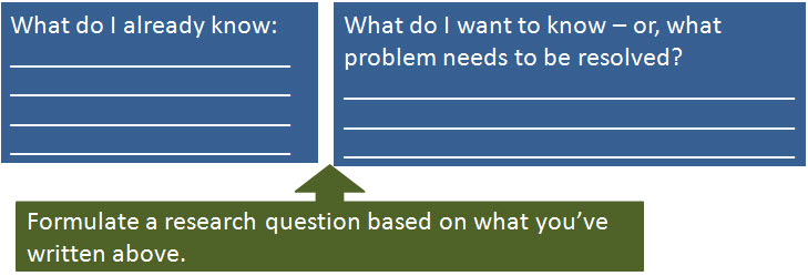 chart to formulate research question