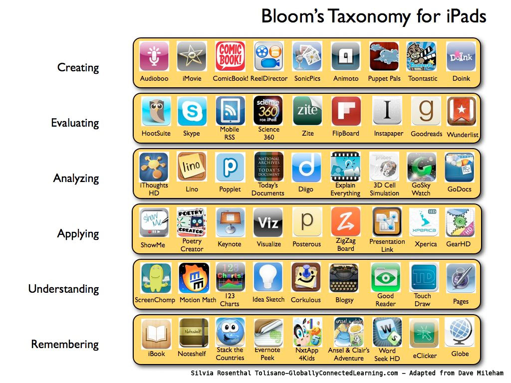 Blooms taxonomy using apps for remembering, understanding, applying, analysing, evaluating and creating.