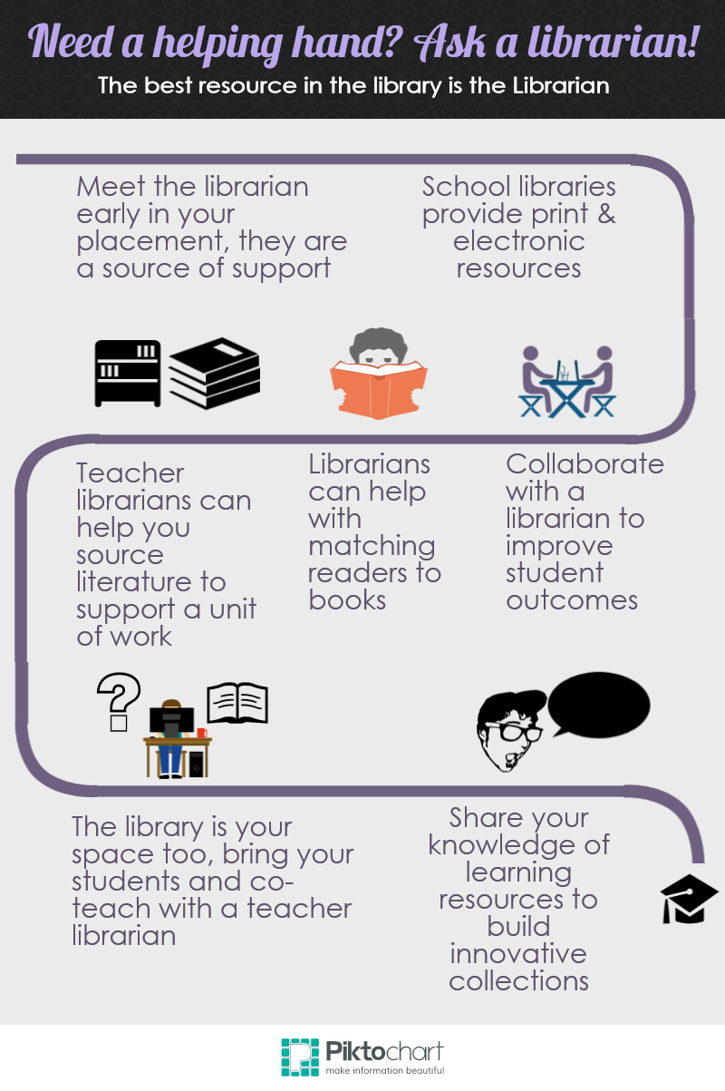 infographic for school librarians