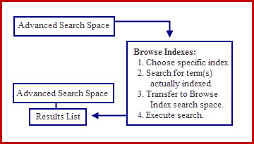 Advanced Search Space with Browse Indexes