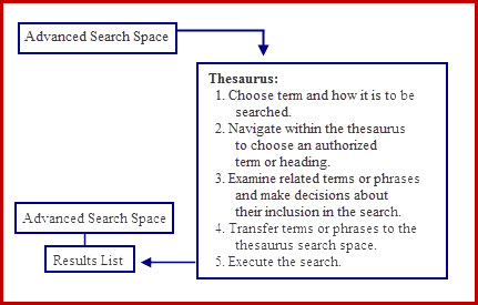 Advance Search Space with Thesaurus
