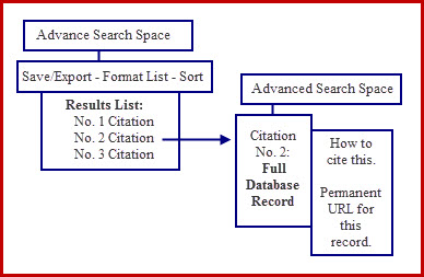 Advanced Search Space with Suite of Tools
