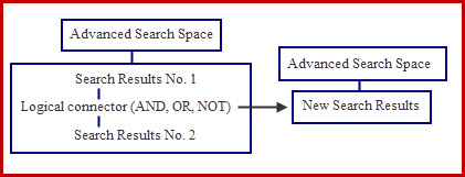 Advanced Search Space with Search Histories