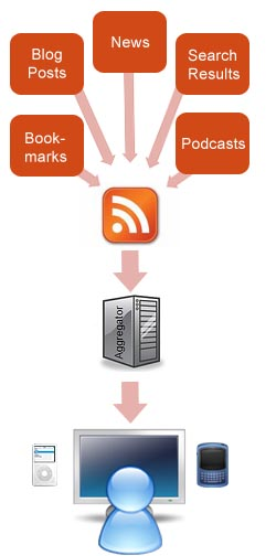 RSS Diagram