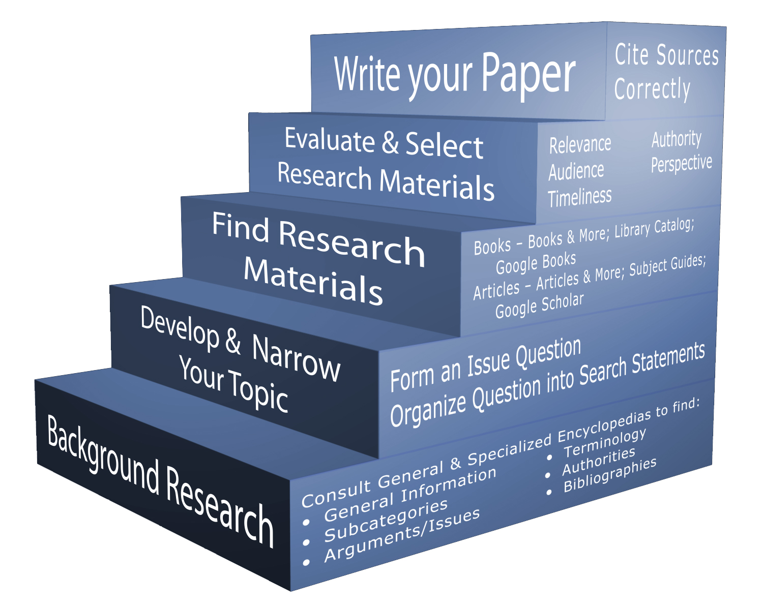 Subject Guides: Step-by-Step Guide Research Rescue: Basic Research Strategy