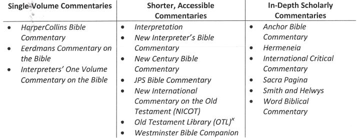 List of Commentaries