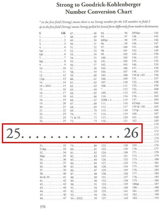 Strong to Goodrick-Kohlenberger Number Conversion Chart