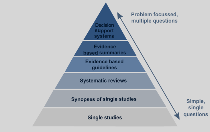 Pyramid of the hierarchy of evidence.