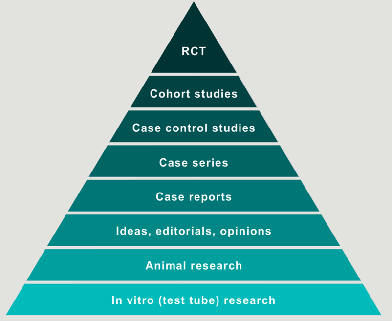 Pyramid of single studies research types.