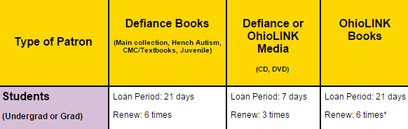 Student Loan Periods Chart
