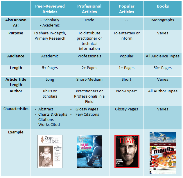 chart comparing peer-reviewed, professional, and popular articles plus books