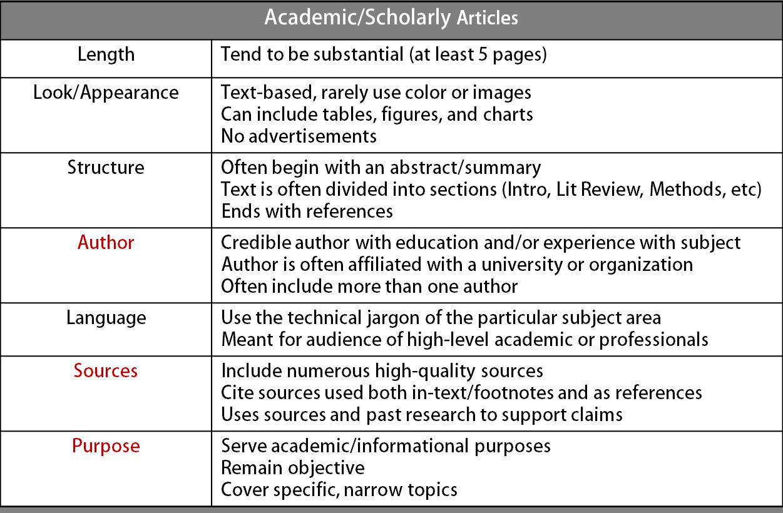 Table describing criteria of academic sources