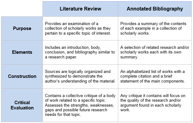 Literature Review vs. Annotated Bibliography Chart