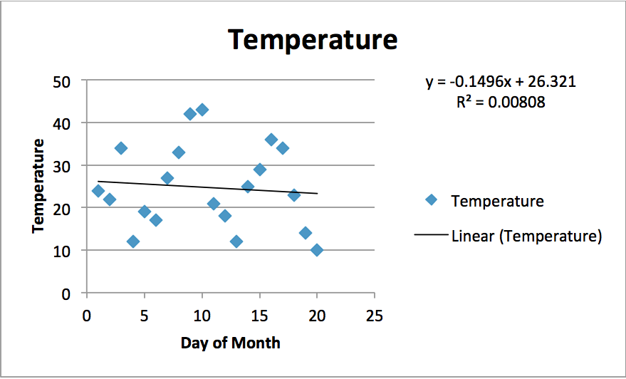 Excel Graph Example for Temperature by Day of the Month. Includes trendline, equation for trendline, and r-squared value