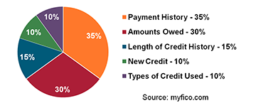 FICO Score breakdown: Payment history 35%; Amounts Owed 30%; Length of Credit History 15%; New Credit 10%; Types of Credit Used 10%