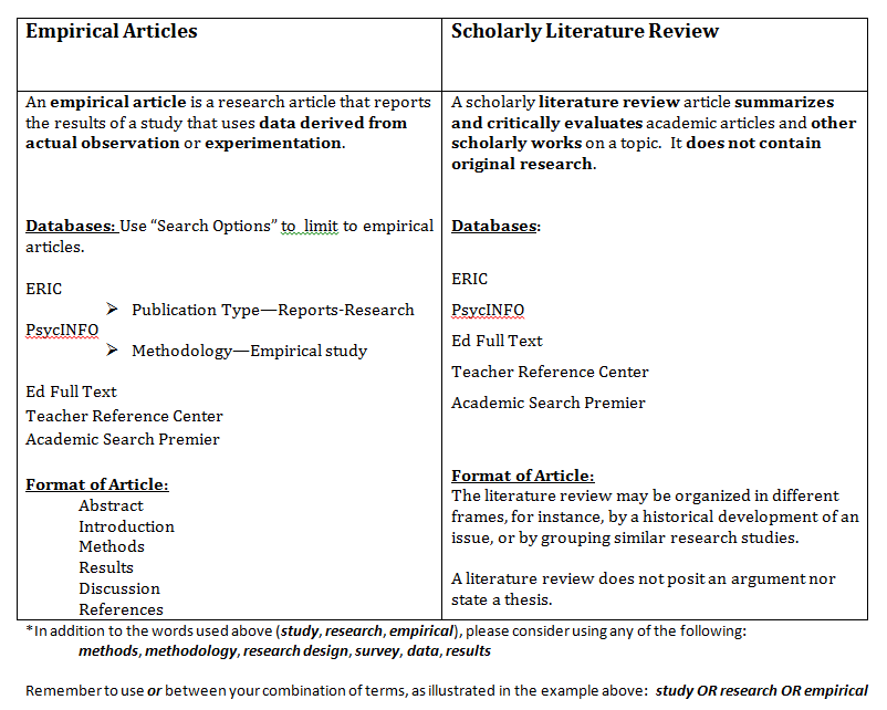 Empirical vs Review Articles