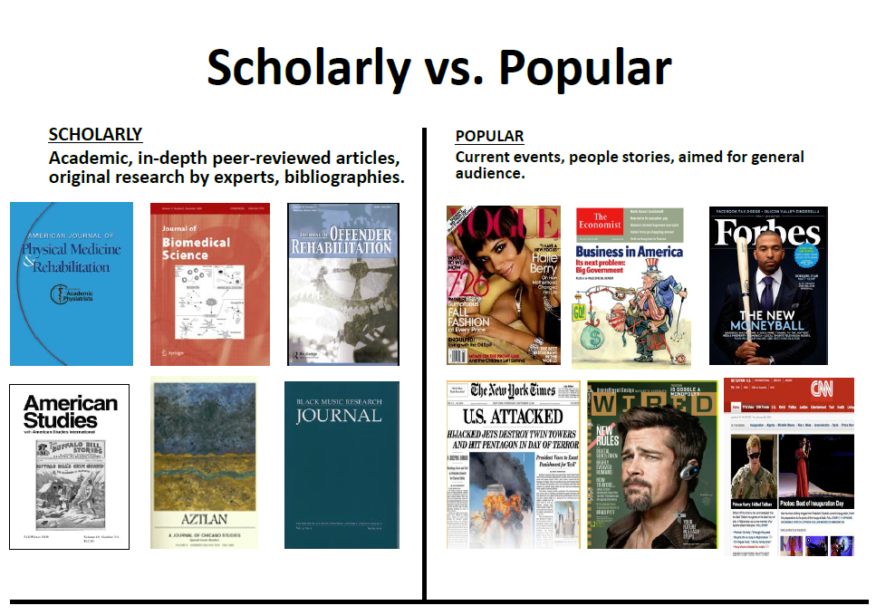 scholarly vs popular journal covers