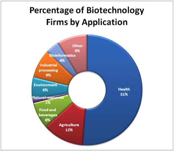 Image of Chart Showing Percentage of Biotechnology Firms by Application