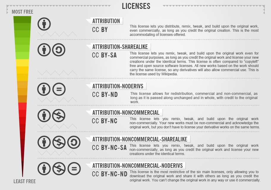 The 6 CC License Options