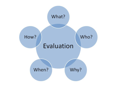 Basic Information Evaluation Model