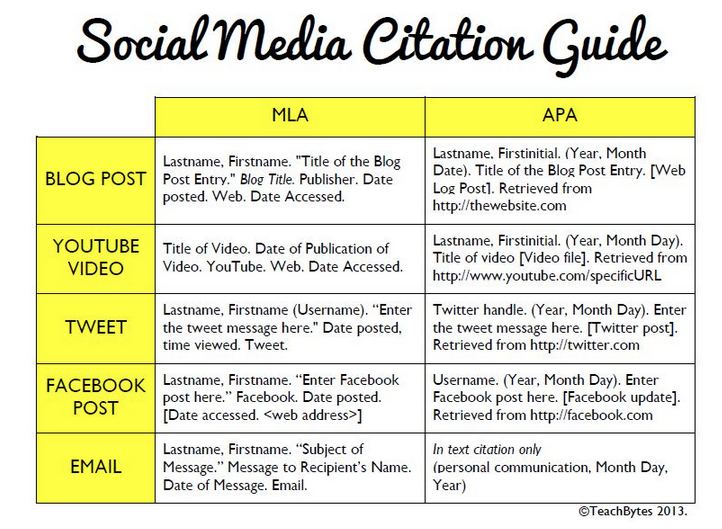 Download the social media citation guide