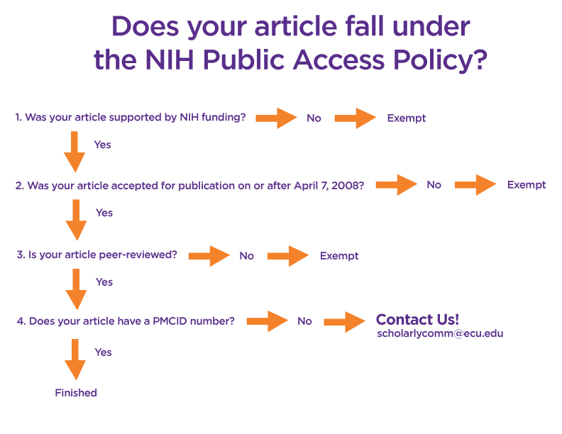 Is your article subject to NIH Public Access Policy? A decision tree