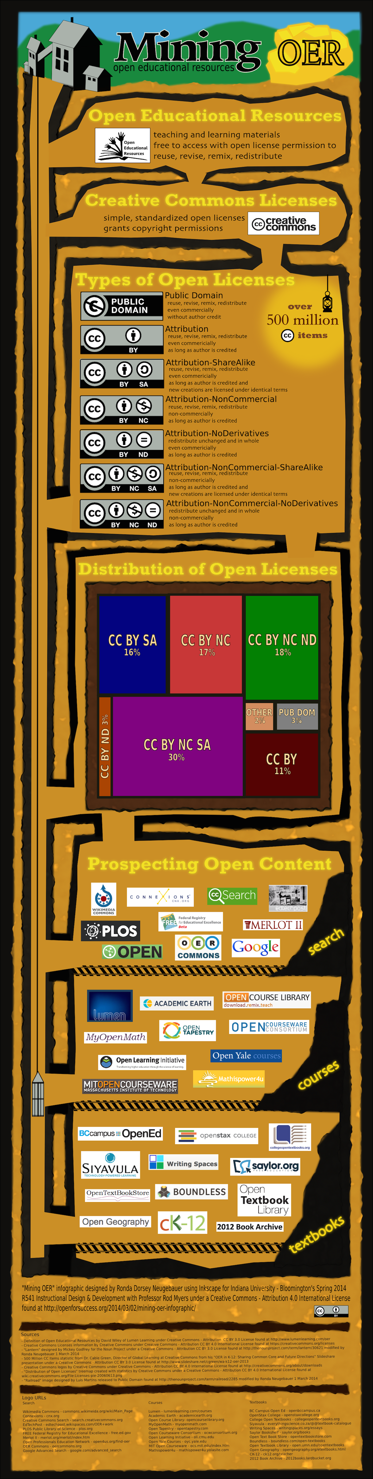 mining oer infographic