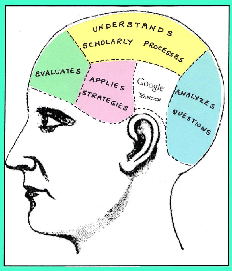 "Image of a person's head from the side divided into sections describing information literacy. Sections say ""understands scholarly processes,"" ""evaluates,"" ""applies strategies,"" ""Google Yahoo!,"" ""analyzes questions."""