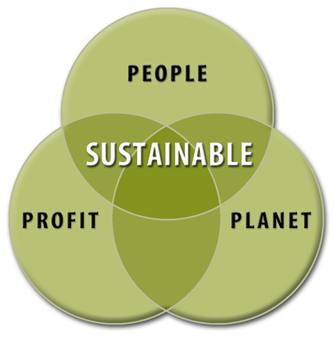 three overlapping circles - profit people planet with sustainable in the center