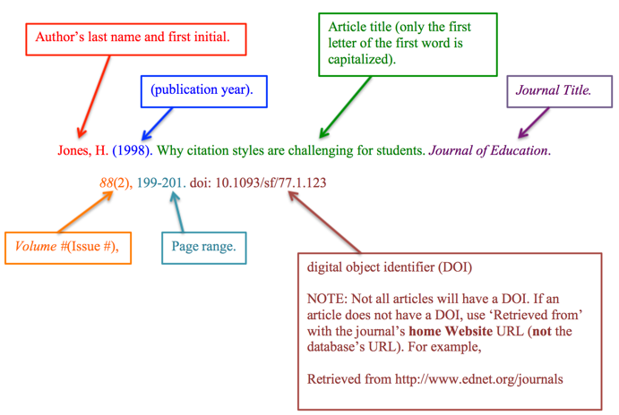 Example of a citation in a References list using APA style